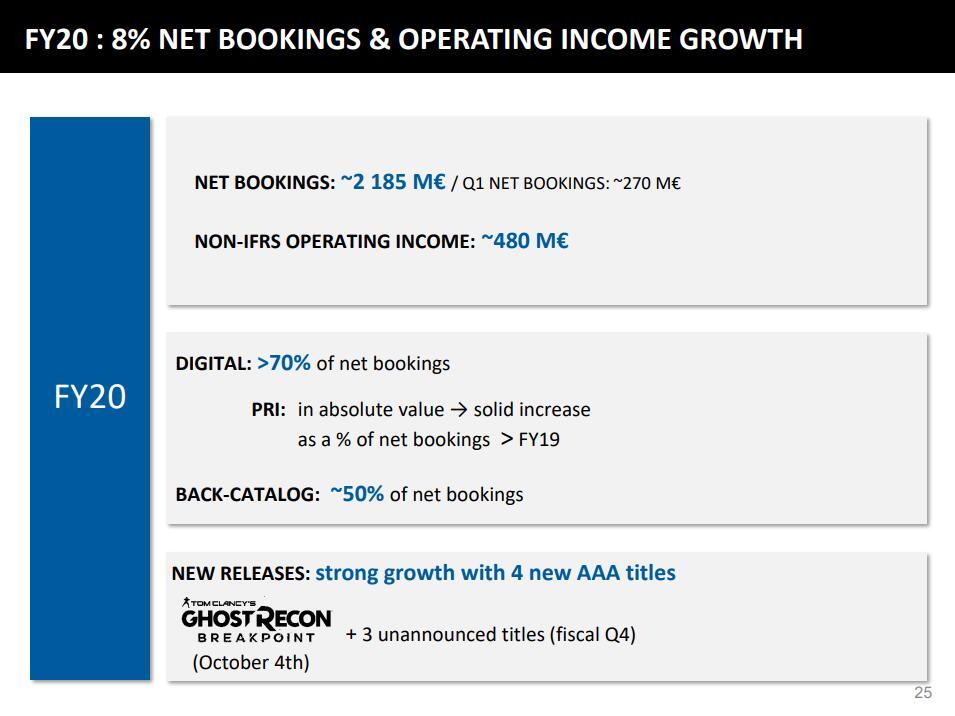 除了《幽灵行动 断点》,育碧本财年还将发布3款未公布3A大作