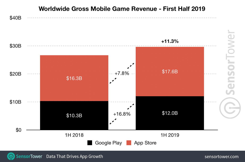 2019上半年最赚钱的移动游戏Top5出炉