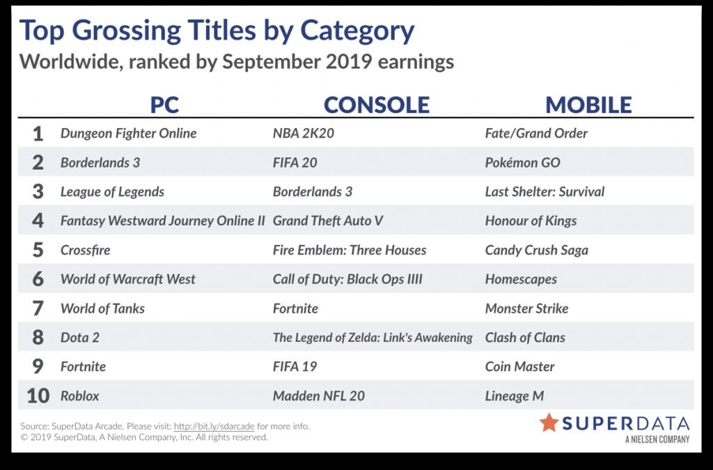 2019年9月全球電子游戲市場報告:《堡壘之夜》全平臺收入暴跌,FGO穩坐移動游戲第一