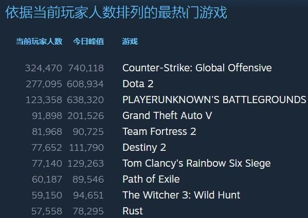 Steam《巫師3》今天的在線人數比游戲首發時更高